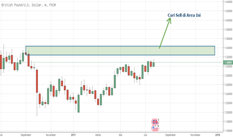 GBPUSD: GBPUSD Cari Sell Moment