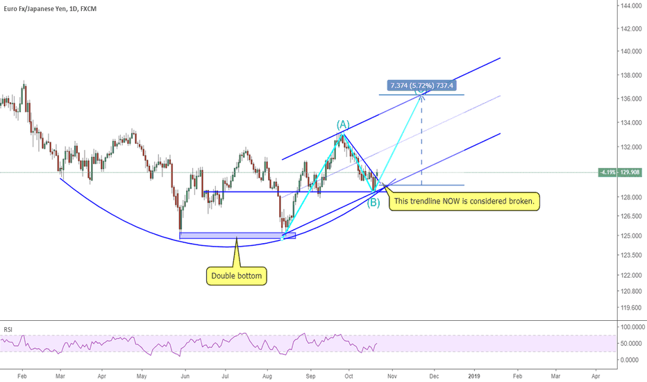 EURJPY: 2210-1 EURJPY 700 pips ahead for a long trade