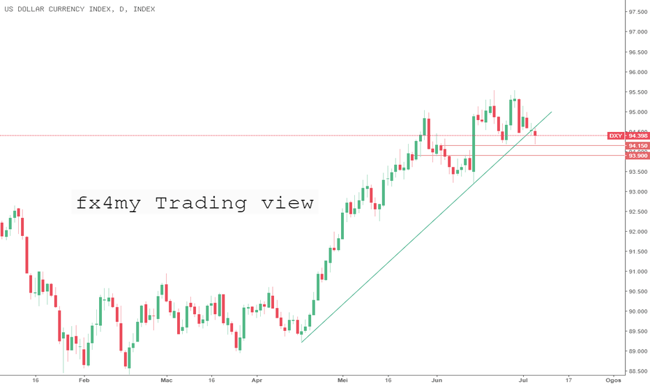 DXY: index DXY