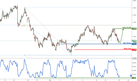 EURUSD: EURUSD profit target reached perfectly once again,prepare to buy