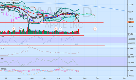 AAPL: Time to bounce