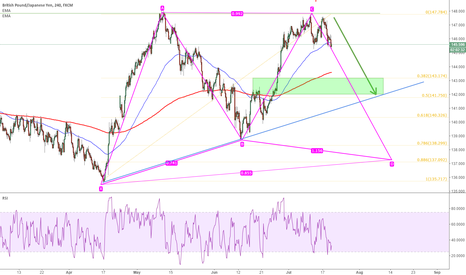 GBPJPY: GBPJPY: triple top would make it drop down for a while