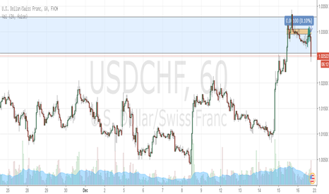 USDCHF: Bearish 501 Pattern formed on 5 min confirming Short on the hour