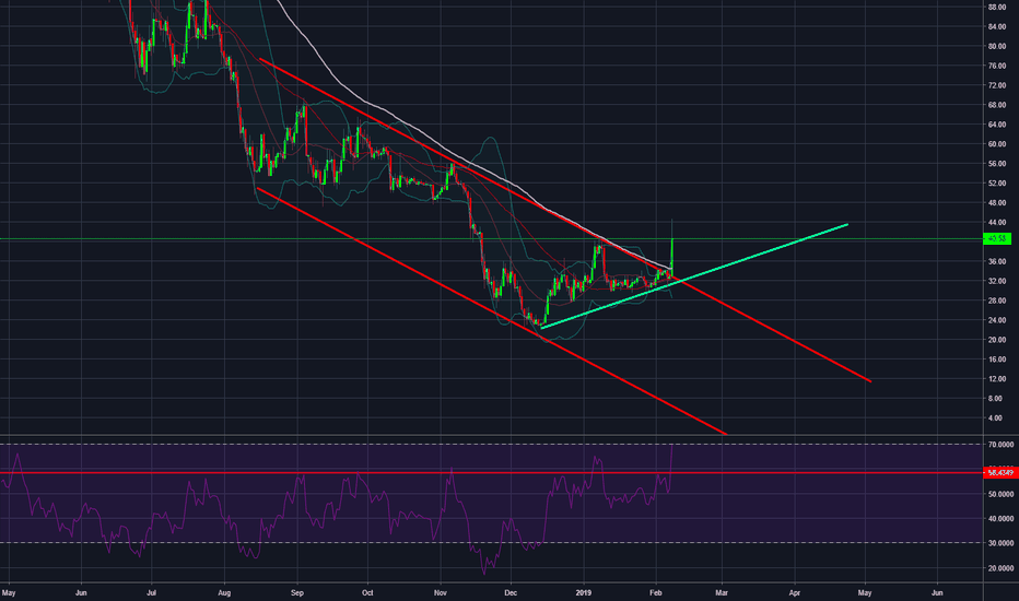 LTCUSD: LTC Finally out of downward channel!!!