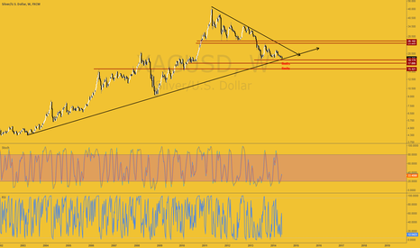 XAGUSD: here we go