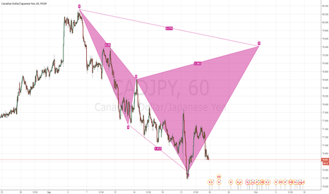 CADJPY: 1h cadjpy bearish cypher pattern