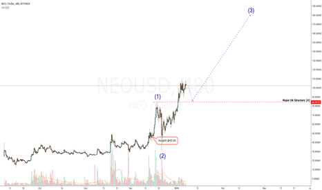 "NEOUSD: NEO: The Chinese ""Ethereum"". The ""Next"" Big One? $200 or $300?"