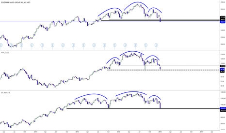 GS: Goldman Sachs, Apple & Russell 2000 H & S Patterns!