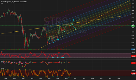 STRS: Re-test upper trendline; breakout possible