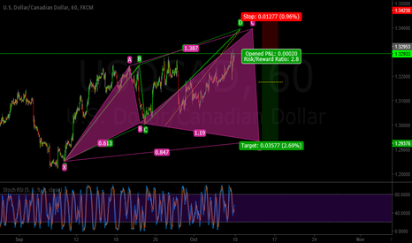 USDCAD: USDCAD Cypher & Abcd Pattern