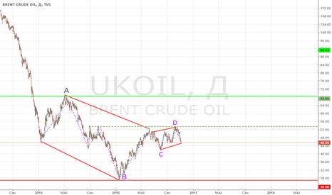 UKOIL: Brent Oil Так, Покупать или Продавать?
