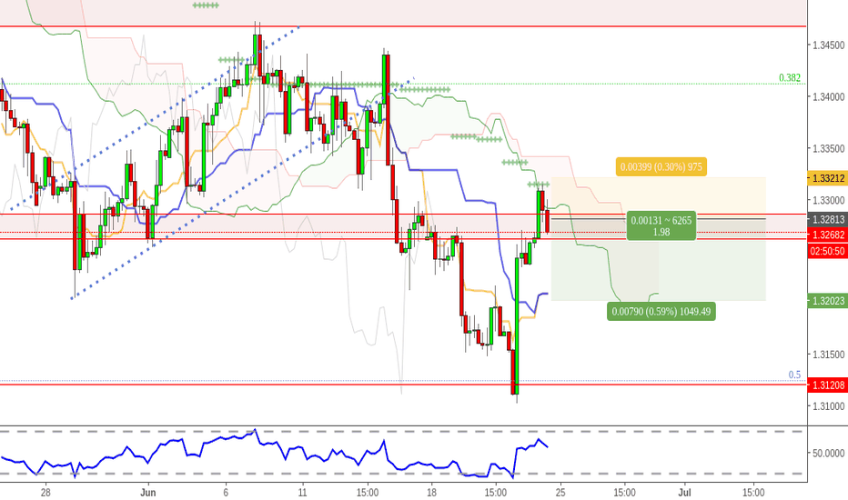 GBPUSD: GBPUSD - 4H - KUMO rejection