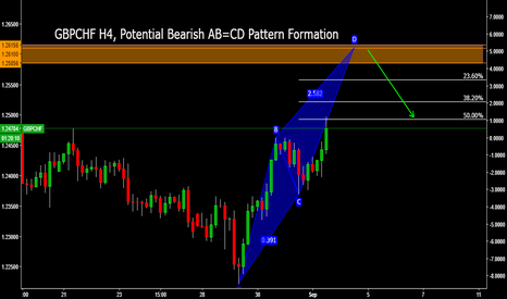 GBPCHF: GBPCHF H4, Potential Bearish AB=CD Pattern Formation