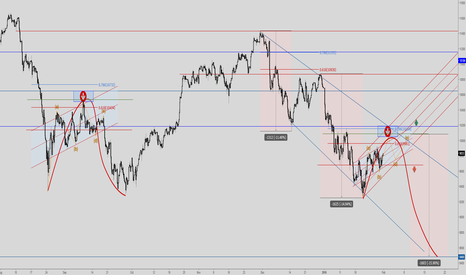 GER30: Dax - bearflag similarities