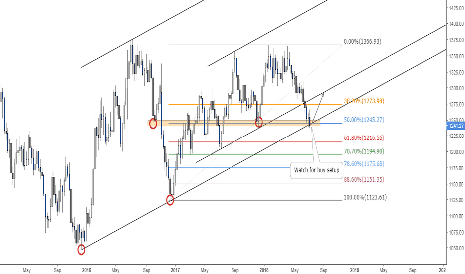 GOLD: Gold at Key Support Level
