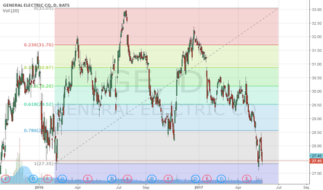 GE: Pivot Point