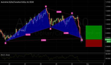 AUDCAD: AUDCAD long Bat pattern bullish 0.9960