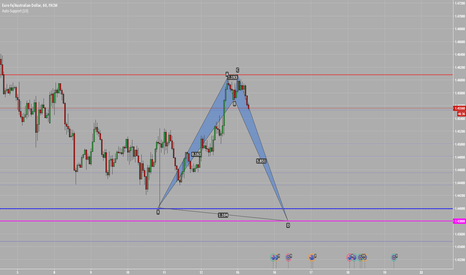 EURAUD: Shark Pattern on EURAUD H1
