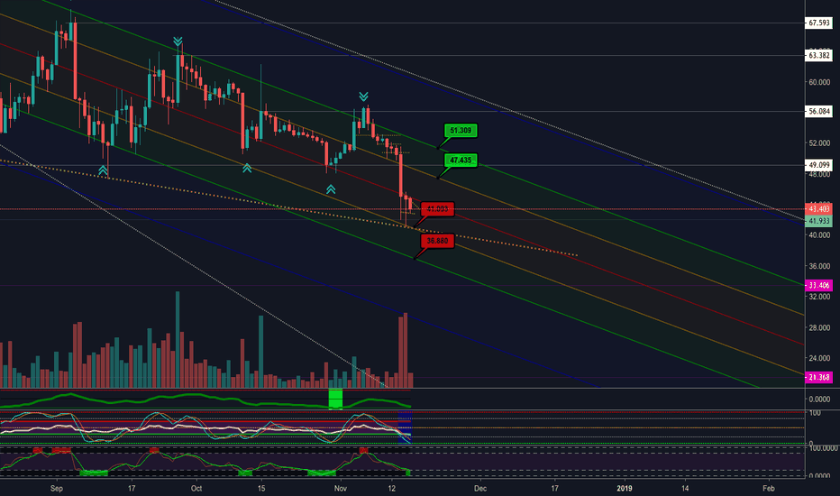 LTCUSD: LTC/USD Find support
