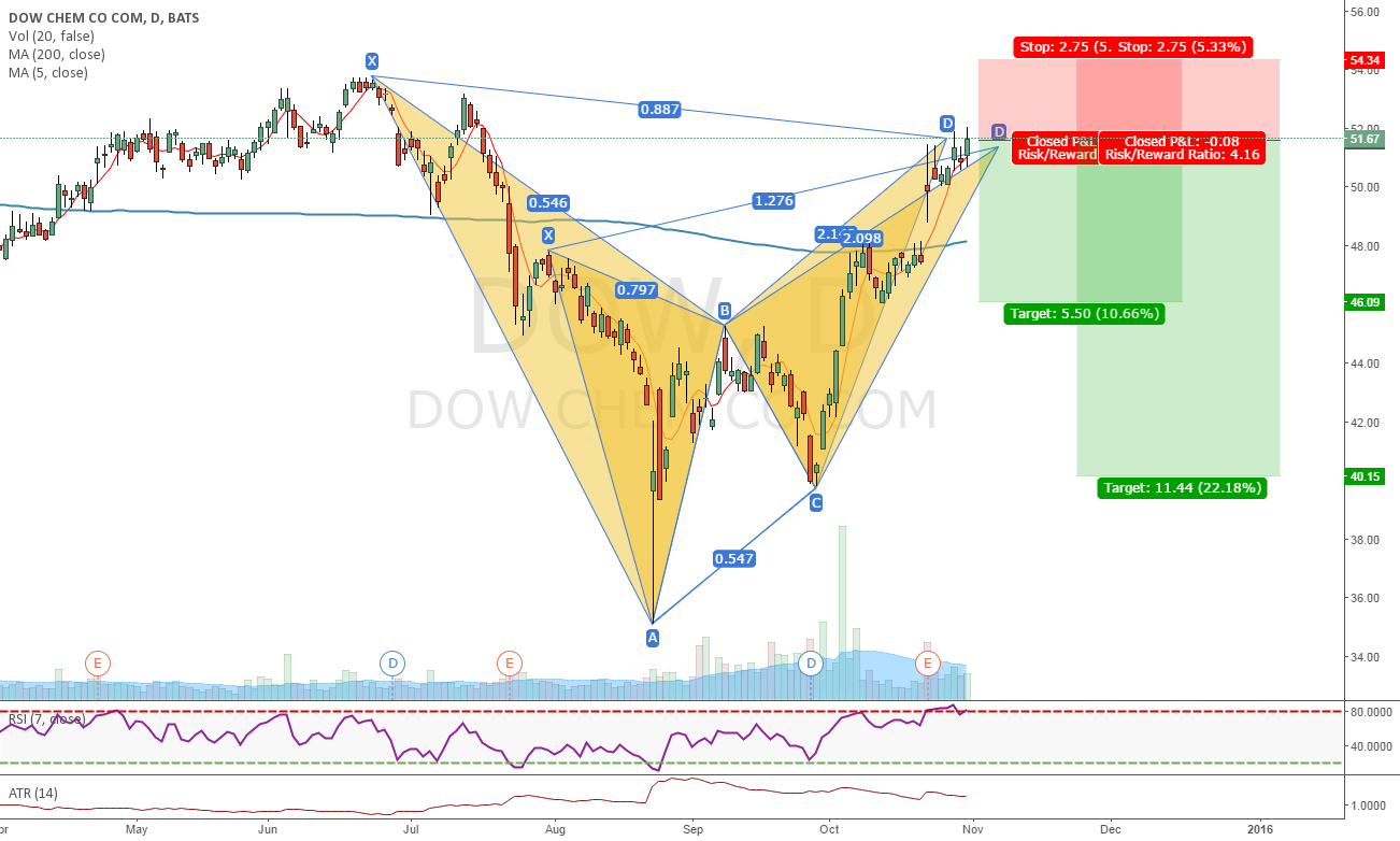 Bearish patterns on DOW (7)