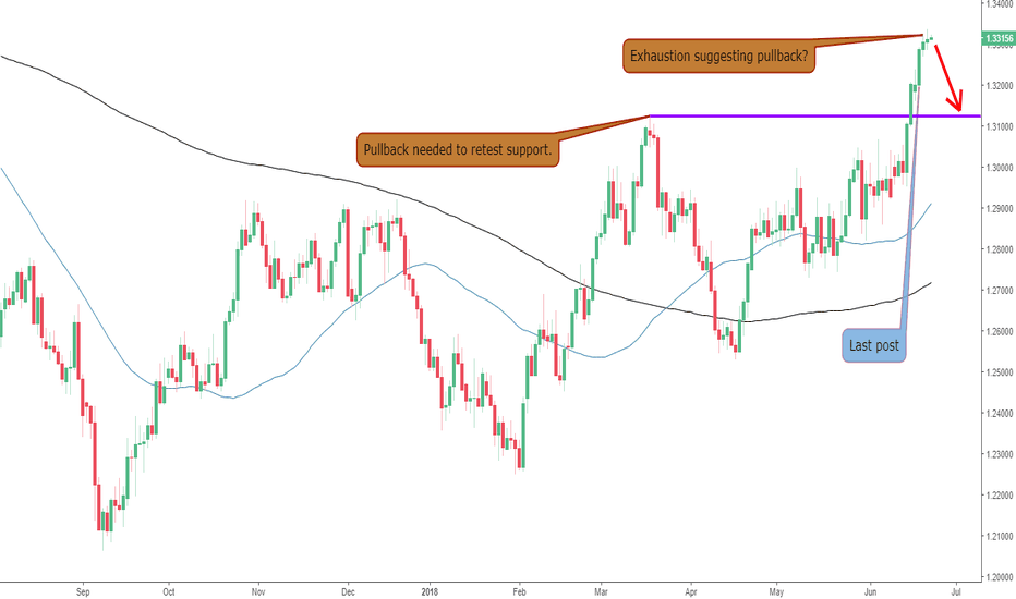 USDCAD: Indecision on The USDCAD