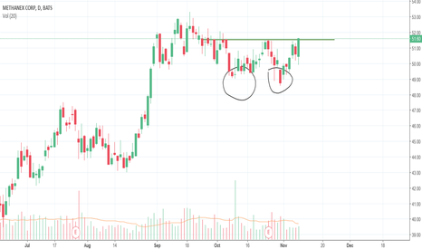 MEOH: Double bottom in MEOH