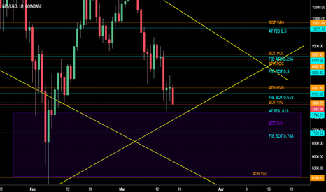 BTCUSD: Too much unnecessary FUD, only panic time is 2xclose below $7600