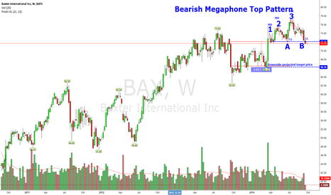 BAX: Bearish Megaphone Pattern