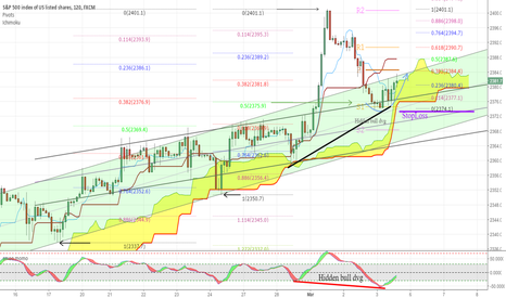 SPX500: HIDDEN BULL 2h dvg could bring higher SPX.