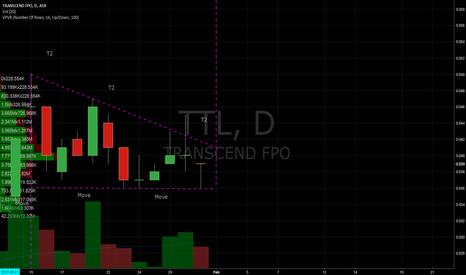 TTL: $TTL flag breakout trade