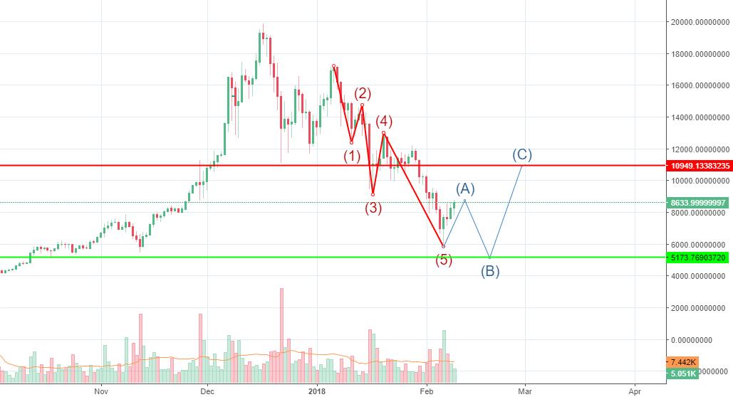 BTC/USD - D1