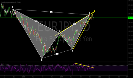 EURJPY: Bearish Bat, Bearish divergence, Rising wedge, watch breakout