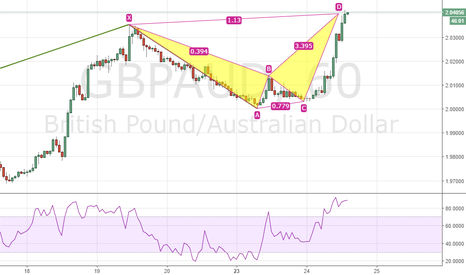 GBPAUD: Alternate Bat on H1