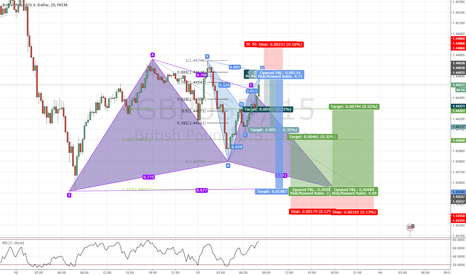 GBPUSD: GBPUSD Bat and Gartley Patter Opportunities