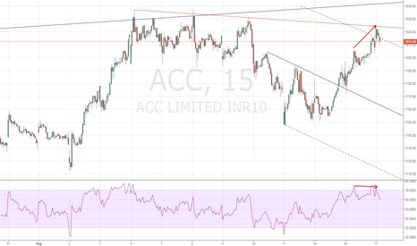 ACC: SHORT: Multiple Resistance Zone
