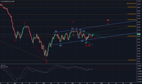 USOIL: US oil consolidation