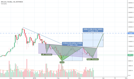 BTCUSD: Simple head and shoulders points to 18k