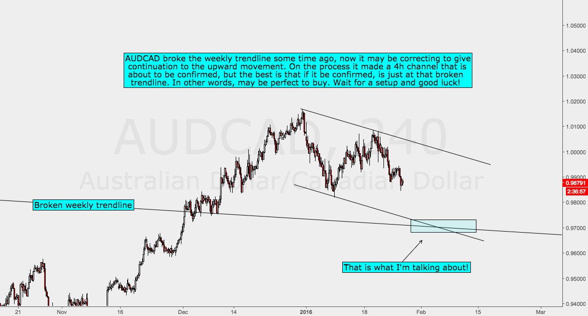 AUDCAD Analysis