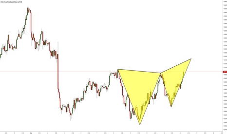 GBPNZD: GBPNZD / H1 / BUTTERFLY PATTERN