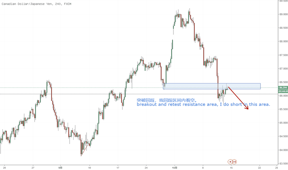 CADJPY: breakout and retest resistance area