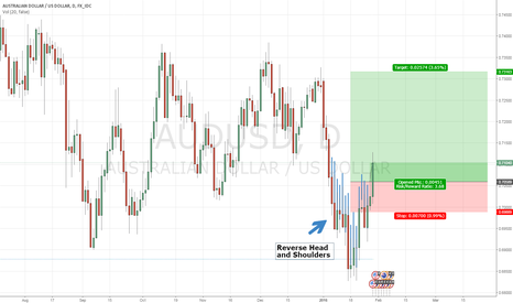 AUDUSD: Long AUD/USD after Reverse head and shoulders bottom