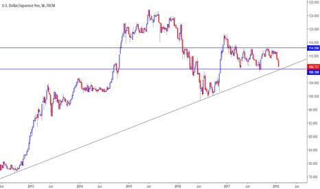 USDJPY: USDJPY Price near Important trendline and Horizontal Support