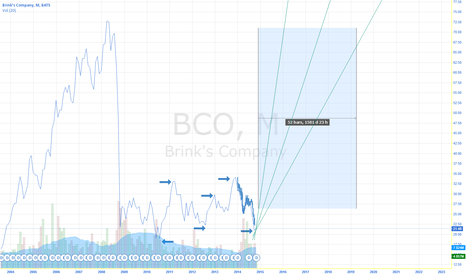 BCO: BCO OUTPERFORM CHART