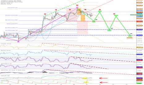 XAUUSD: Today-EW-Target: 1210: wave (ii) + SHS