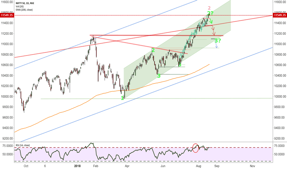 NIFTY: Is it time for a break?