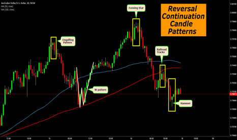AUDUSD: Reversal Continuation Candle patterns