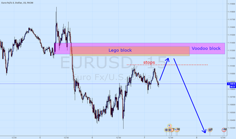 EURUSD: Euro-ohhh continuing short theme