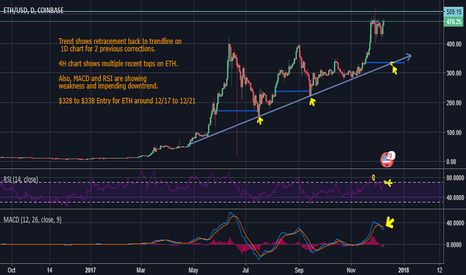 ETHUSD: Buying the December Dip on ETH for a Happy Christmas!