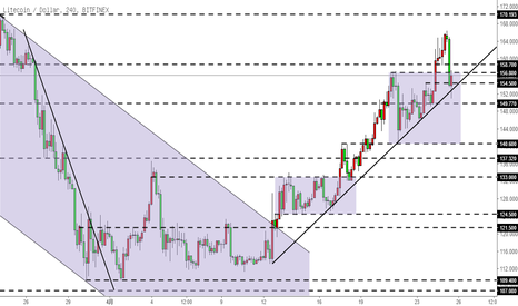 LTCUSD: 莱特币LTC-回踩趋势线,观察收线情况