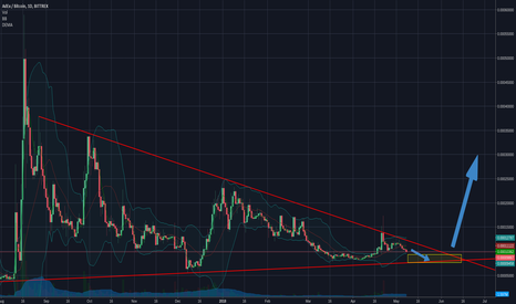 ADXBTC: ADXBTC possible move in a few months